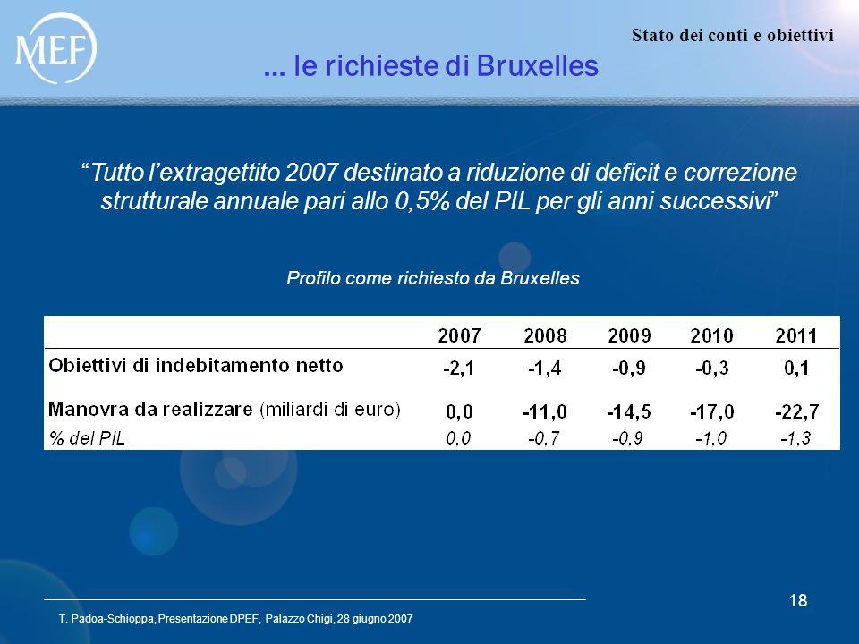 T. Padoa-Schioppa, Presentazione DPEF, Palazzo Chigi, 28 giugno 2007 18 … le richieste di Bruxelles Profilo come richiesto da Bruxelles Tutto lextrage