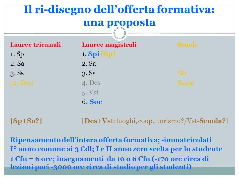 Il ri-disegno dellofferta formativa: una proposta Lauree triennaliLauree magistraliScuole 1.