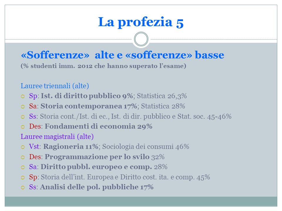 La profezia 5 «Sofferenze» alte e «sofferenze» basse (% studenti imm.