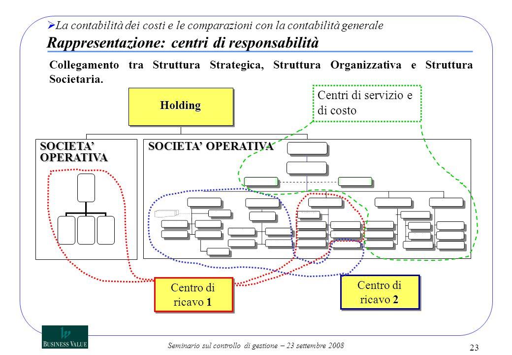 Seminario sul controllo di gestione – 23 settembre 2008 23 HoldingHolding SOCIETA OPERATIVA Centro di ricavo 1 2 Centro di ricavo 2 Centri di servizio