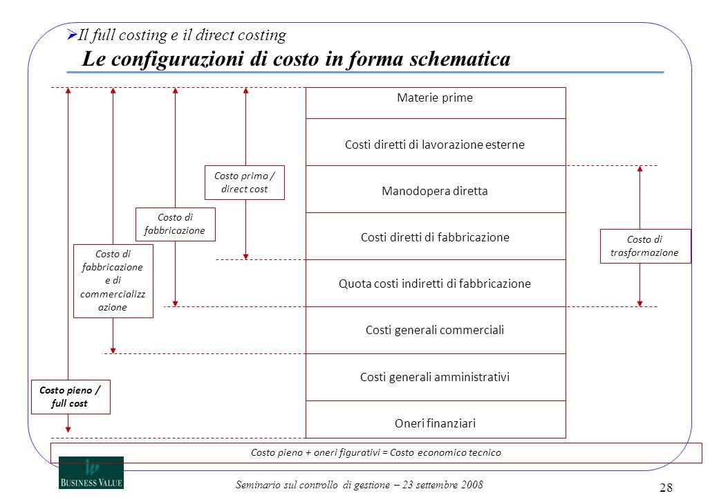 Seminario sul controllo di gestione – 23 settembre 2008 28 Il full costing e il direct costing Le configurazioni di costo in forma schematica Materie
