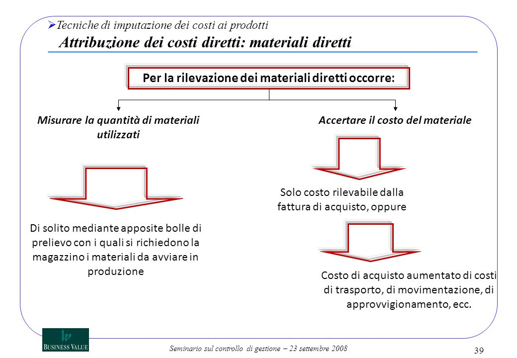 Seminario sul controllo di gestione – 23 settembre 2008 Per la rilevazione dei materiali diretti occorre: Misurare la quantità di materiali utilizzati