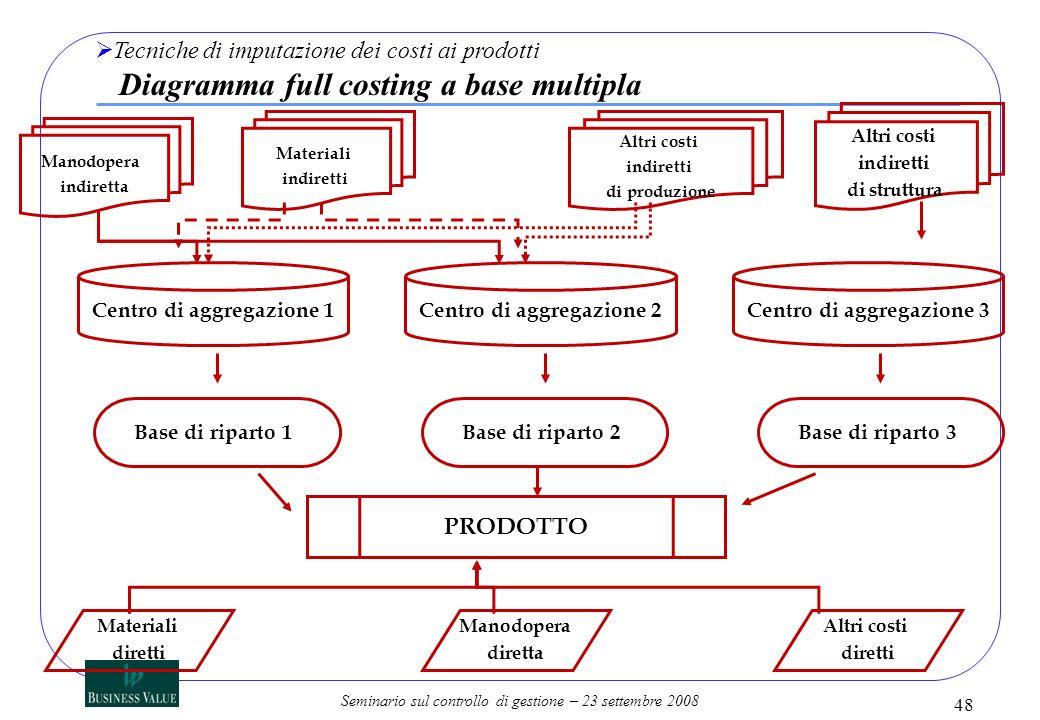Seminario sul controllo di gestione – 23 settembre 2008 Materiali indiretti Manodopera indiretta Altri costi indiretti di produzione Altri costi indir
