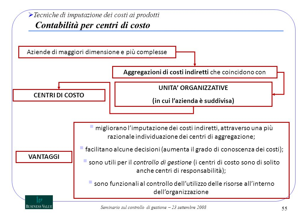Seminario sul controllo di gestione – 23 settembre 2008 Aziende di maggiori dimensione e più complesse Aggregazioni di costi indiretti che coincidono