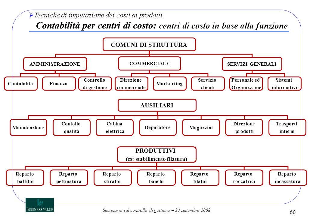 Seminario sul controllo di gestione – 23 settembre 2008 COMUNI DI STRUTTURA AMMINISTRAZIONE COMMERCIALE SERVIZI GENERALI ContabilitàFinanza Controllo