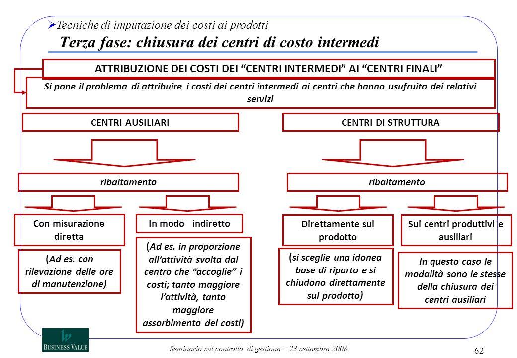 Seminario sul controllo di gestione – 23 settembre 2008 ATTRIBUZIONE DEI COSTI DEI CENTRI INTERMEDI AI CENTRI FINALI Si pone il problema di attribuire