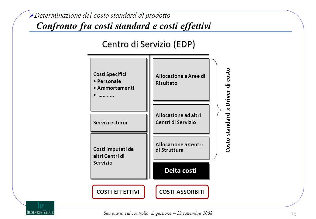 Seminario sul controllo di gestione – 23 settembre 2008 Determinazione del costo standard di prodotto Confronto fra costi standard e costi effettivi C