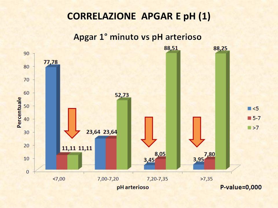 CORRELAZIONE APGAR E pH (1)