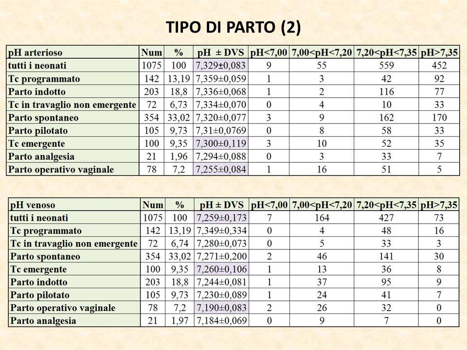 TIPO DI PARTO (2)