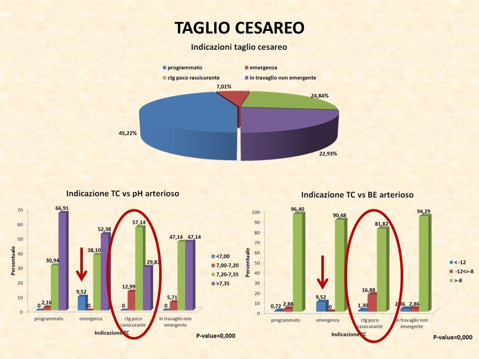 TAGLIO CESAREO