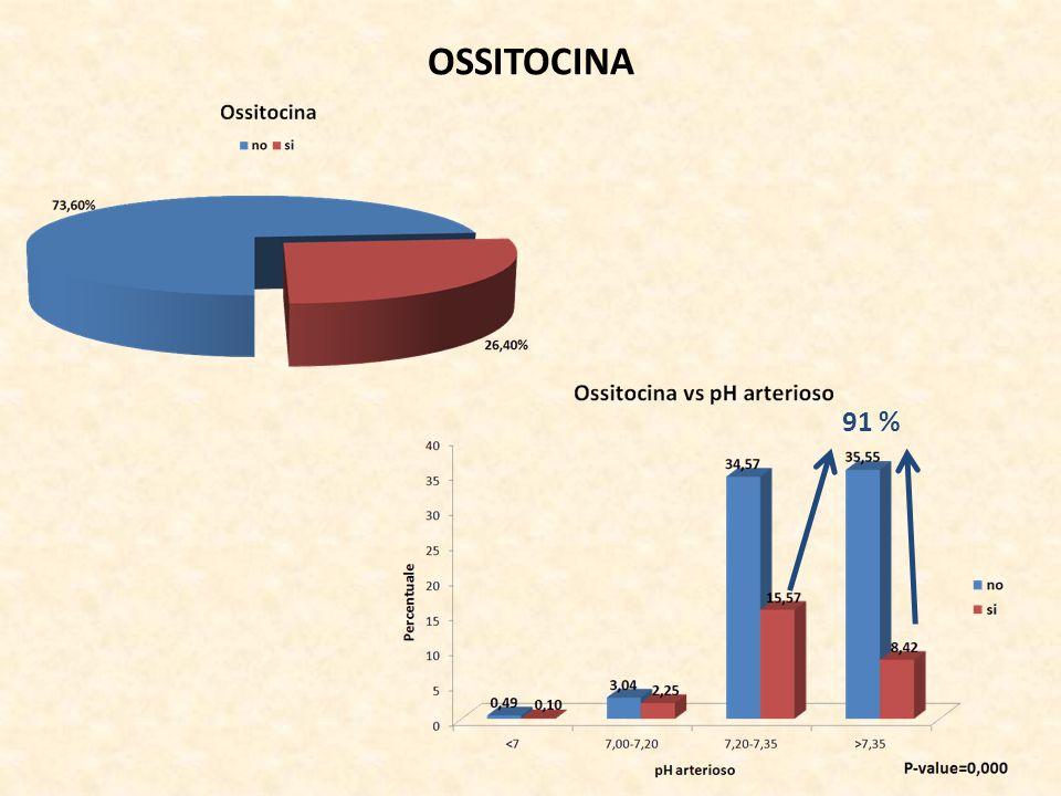 OSSITOCINA 91 %