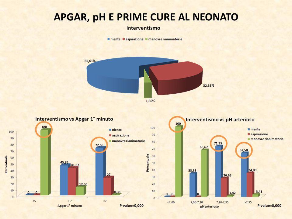 APGAR, pH E PRIME CURE AL NEONATO