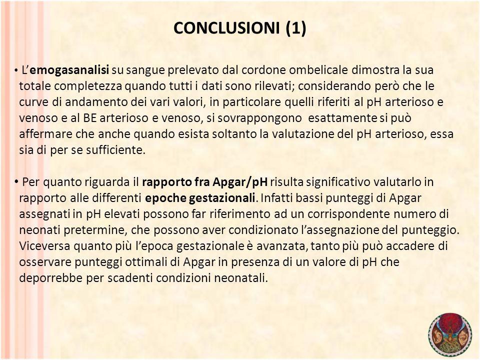 CONCLUSIONI (1) Lemogasanalisi su sangue prelevato dal cordone ombelicale dimostra la sua totale completezza quando tutti i dati sono rilevati; consid