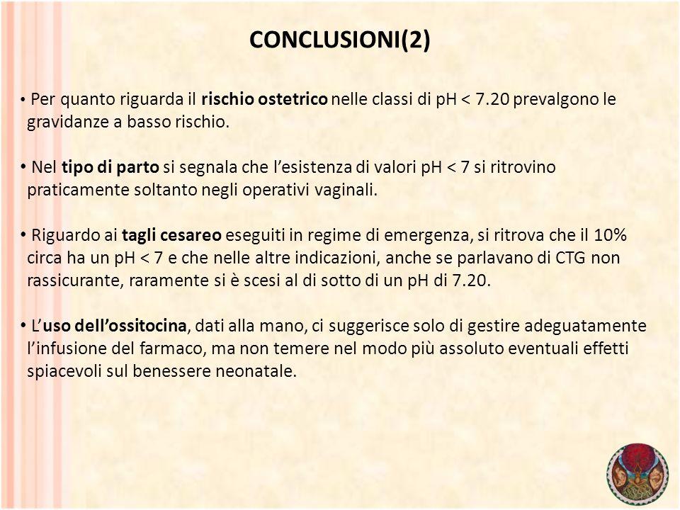 CONCLUSIONI(2) Per quanto riguarda il rischio ostetrico nelle classi di pH < 7.20 prevalgono le gravidanze a basso rischio. Nel tipo di parto si segna