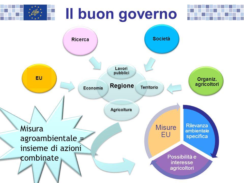Il buon governo Regione Agricoltura Territorio Lavori pubblici Economia EU Ricerca Società Organiz. agricoltori Rilevanza ambientale specifica Possibi