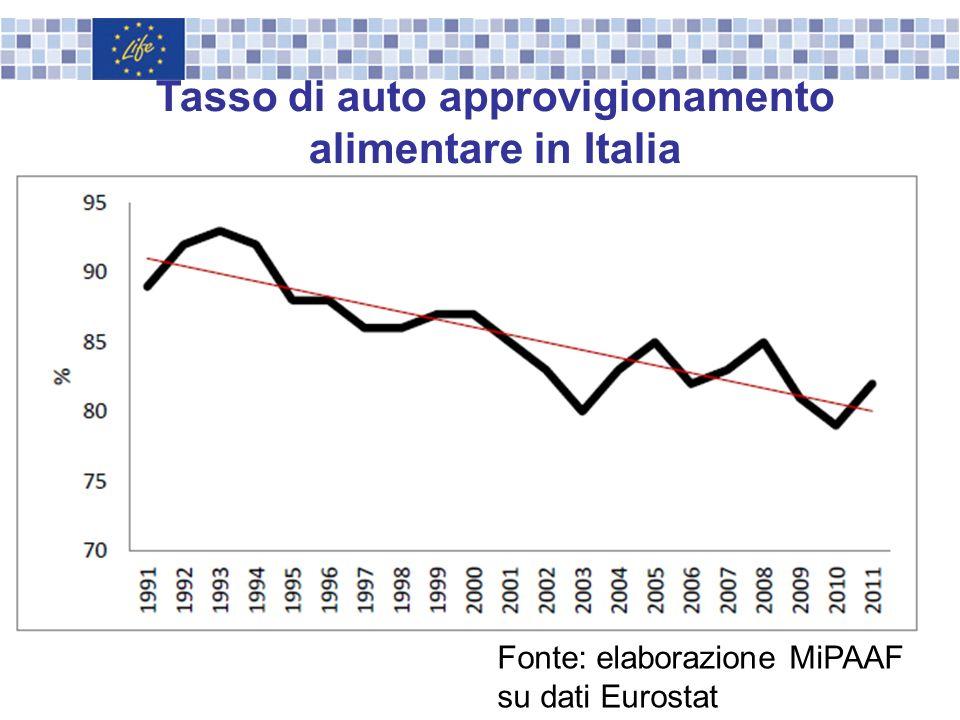 Fonte: elaborazione MiPAAF su dati Eurostat Tasso di auto approvigionamento alimentare in Italia