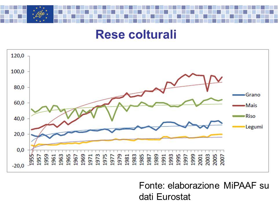 Fonte: elaborazione MiPAAF su dati Eurostat Rese colturali