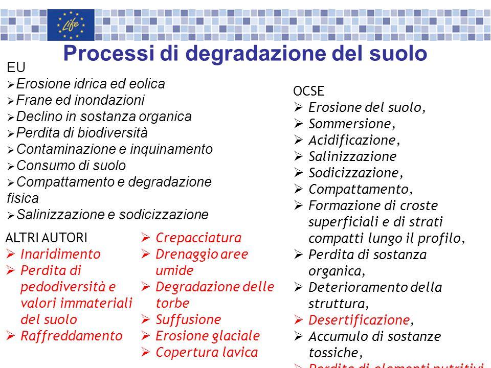 Processi di degradazione del suolo EU Erosione idrica ed eolica Frane ed inondazioni Declino in sostanza organica Perdita di biodiversità Contaminazio