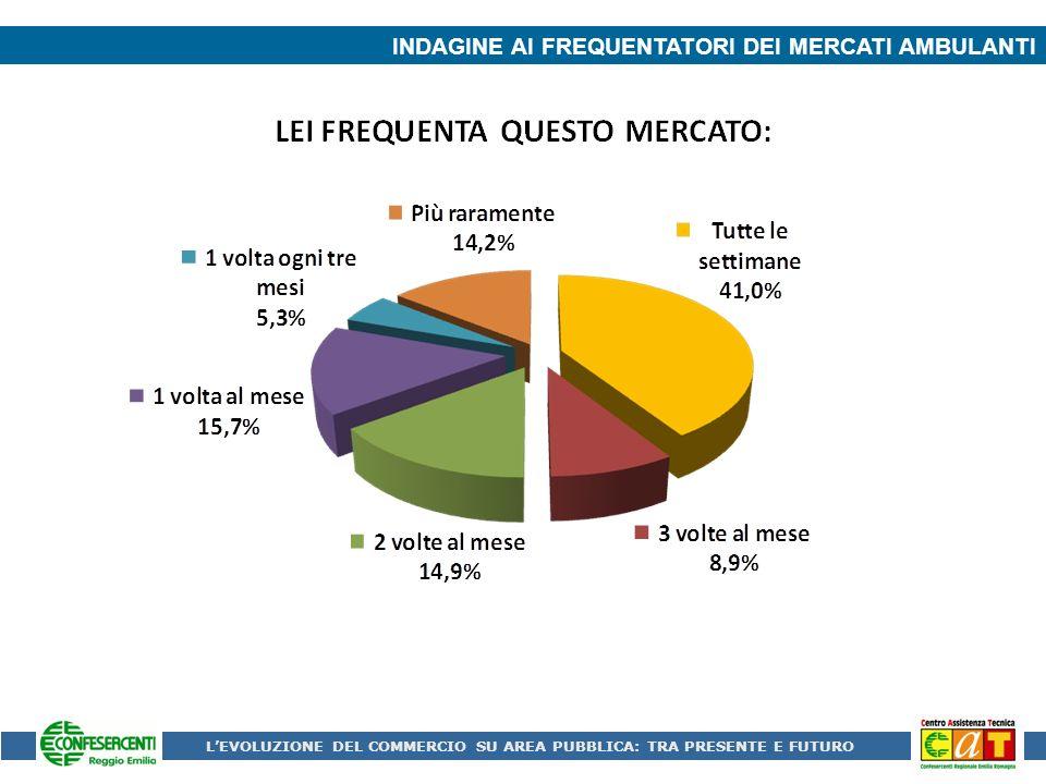 INDAGINE AI FREQUENTATORI DEI MERCATI AMBULANTI LEVOLUZIONE DEL COMMERCIO SU AREA PUBBLICA: TRA PRESENTE E FUTURO