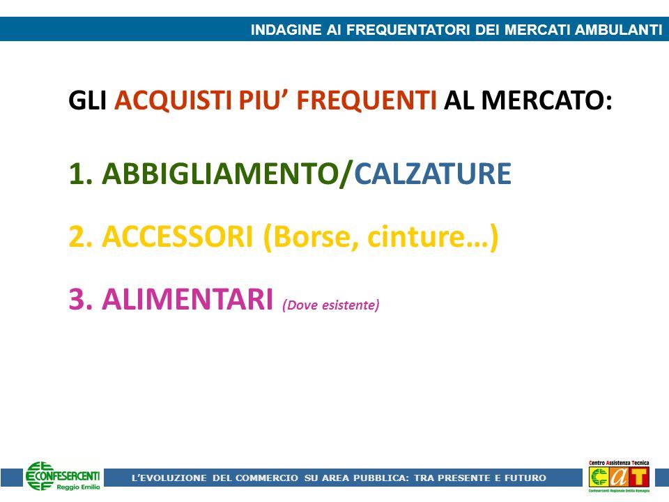 INDAGINE AI FREQUENTATORI DEI MERCATI AMBULANTI GLI ACQUISTI PIU FREQUENTI AL MERCATO: 1.ABBIGLIAMENTO/CALZATURE 2.ACCESSORI (Borse, cinture…) 3.ALIMENTARI (Dove esistente) LEVOLUZIONE DEL COMMERCIO SU AREA PUBBLICA: TRA PRESENTE E FUTURO