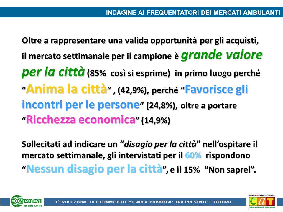 INDAGINE AI FREQUENTATORI DEI MERCATI AMBULANTI Oltre a rappresentare una valida opportunità per gli acquisti, il mercato settimanale per il campione è grande valore per la città (85% così si esprime) in primo luogo perché Anima la città, (42,9%), perché Favorisce gli incontri per le persone (24,8%), oltre a portare Ricchezza economica (14,9%) Sollecitati ad indicare un disagio per la città nellospitare il mercato settimanale, gli intervistati per il 60% rispondono Nessun disagio per la città, e il 15% Non saprei.