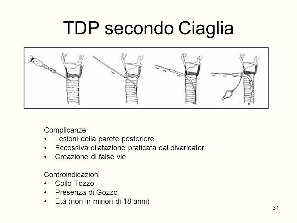 TDP secondo Ciaglia Complicanze: Lesioni della parete posteriore Eccessiva dilatazione praticata dai divaricatori Creazione di false vie Controindicaz