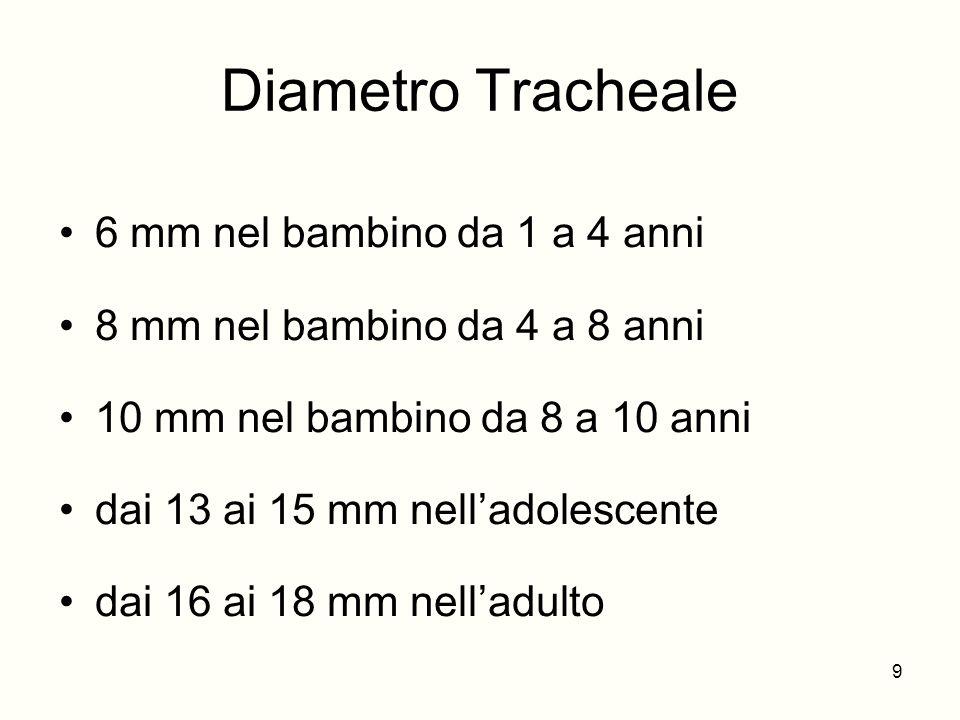 Diametro Tracheale 6 mm nel bambino da 1 a 4 anni 8 mm nel bambino da 4 a 8 anni 10 mm nel bambino da 8 a 10 anni dai 13 ai 15 mm nelladolescente dai