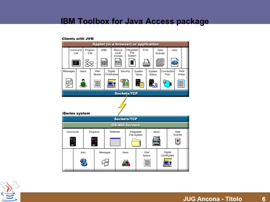 JUG Ancona - Titolo 27 IBM Toolbox for Java Access package – ProgramCall // Create an AS400 object AS400 sys = new AS400( mySystem.myCompany.com ); // My program has two parameters.