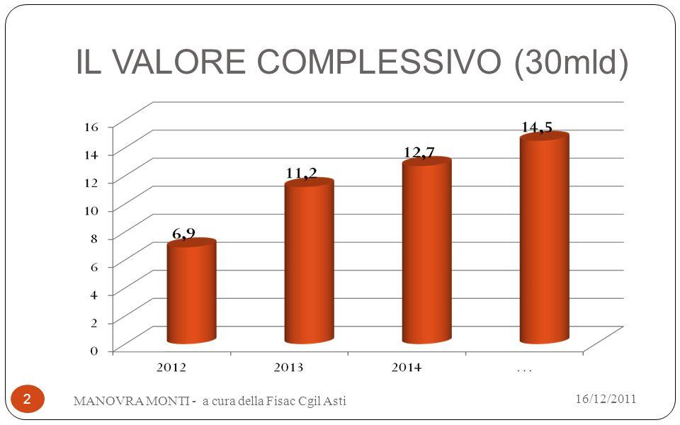IL VALORE COMPLESSIVO (30mld) MANOVRA MONTI - a cura della Fisac Cgil Asti 2 16/12/2011