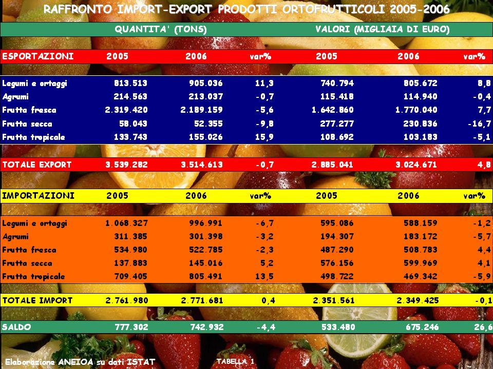RAFFRONTO IMPORT-EXPORT PRODOTTI ORTOFRUTTICOLI 2005-2006 Elaborazione ANEIOA su dati ISTAT TABELLA 1