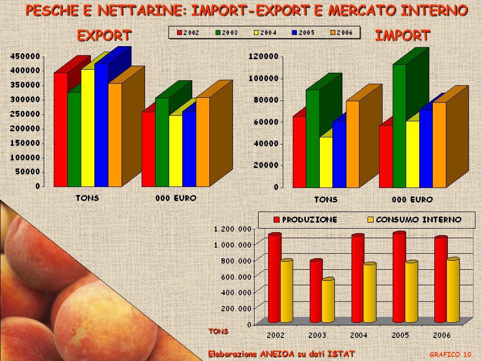 PESCHE E NETTARINE: IMPORT-EXPORT E MERCATO INTERNO EXPORTIMPORT Elaborazione ANEIOA su dati ISTAT GRAFICO 10 TONS