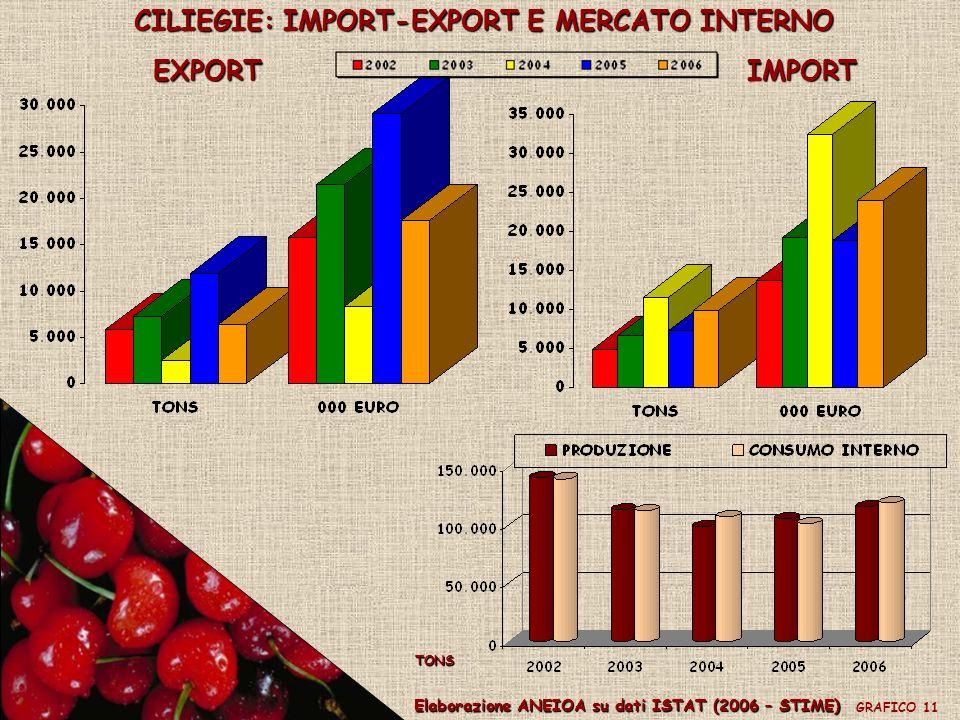 CILIEGIE: IMPORT-EXPORT E MERCATO INTERNO EXPORTIMPORT Elaborazione ANEIOA su dati ISTAT (2006 – STIME) GRAFICO 11 TONS