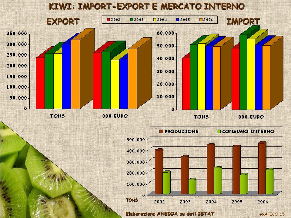 KIWI: IMPORT-EXPORT E MERCATO INTERNO EXPORTIMPORT Elaborazione ANEIOA su dati ISTAT GRAFICO 15 TONS