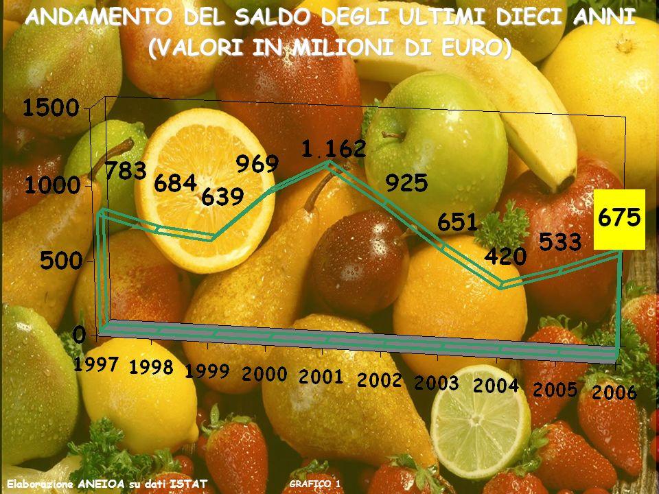 ANDAMENTO DEL SALDO DEGLI ULTIMI DIECI ANNI (VALORI IN MILIONI DI EURO) GRAFICO 1 Elaborazione ANEIOA su dati ISTAT