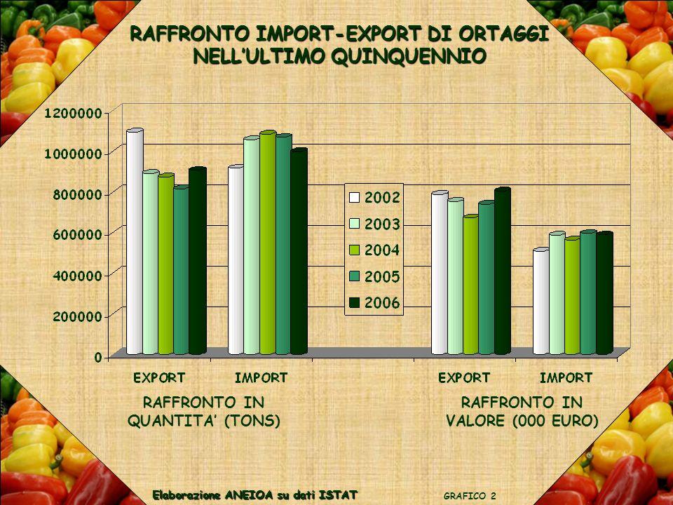 RAFFRONTO IMPORT-EXPORT DI ORTAGGI NELLULTIMO QUINQUENNIO GRAFICO 2 Elaborazione ANEIOA su dati ISTAT RAFFRONTO IN QUANTITA (TONS) RAFFRONTO IN VALORE (000 EURO)