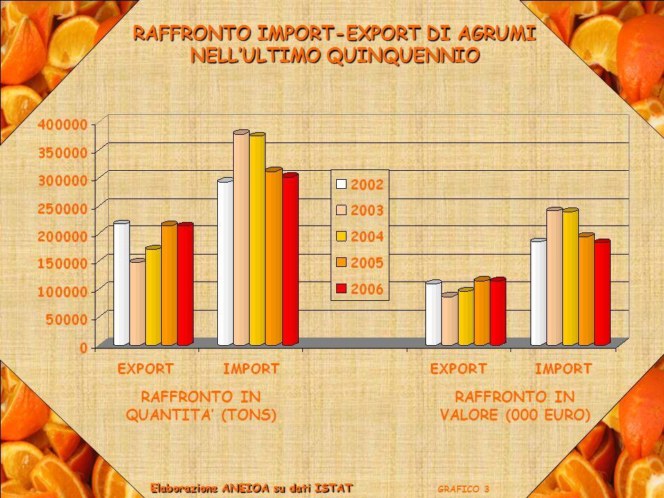 ARANCE: IMPORT-EXPORT E MERCATO INTERNO EXPORTIMPORT Elaborazione ANEIOA su dati ISTAT GRAFICO 14 TONS