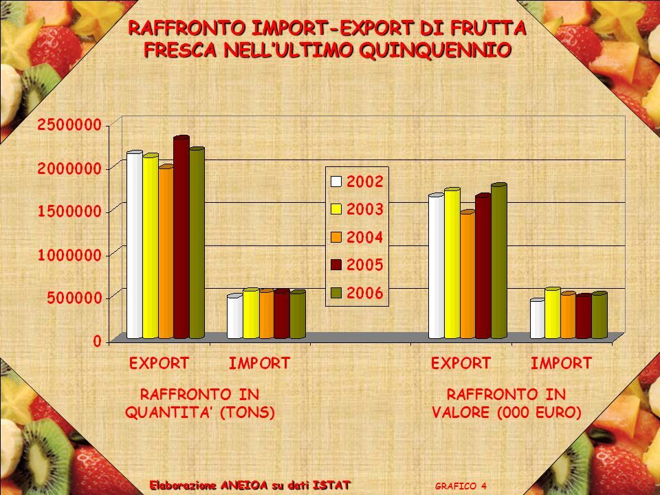 RAFFRONTO IMPORT-EXPORT DI FRUTTA FRESCA NELLULTIMO QUINQUENNIO GRAFICO 4 Elaborazione ANEIOA su dati ISTAT RAFFRONTO IN QUANTITA (TONS) RAFFRONTO IN VALORE (000 EURO)