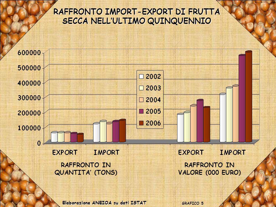 POMODORO: IMPORT-EXPORT E MERCATO INTERNO EXPORTIMPORT Elaborazione ANEIOA su dati ISTAT GRAFICO 16 TONS