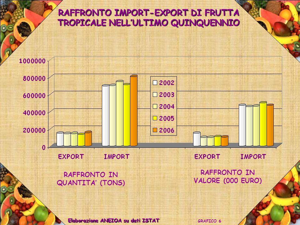 RAFFRONTO IMPORT-EXPORT DI FRUTTA TROPICALE NELLULTIMO QUINQUENNIO GRAFICO 6 Elaborazione ANEIOA su dati ISTAT RAFFRONTO IN QUANTITA (TONS) RAFFRONTO IN VALORE (000 EURO)
