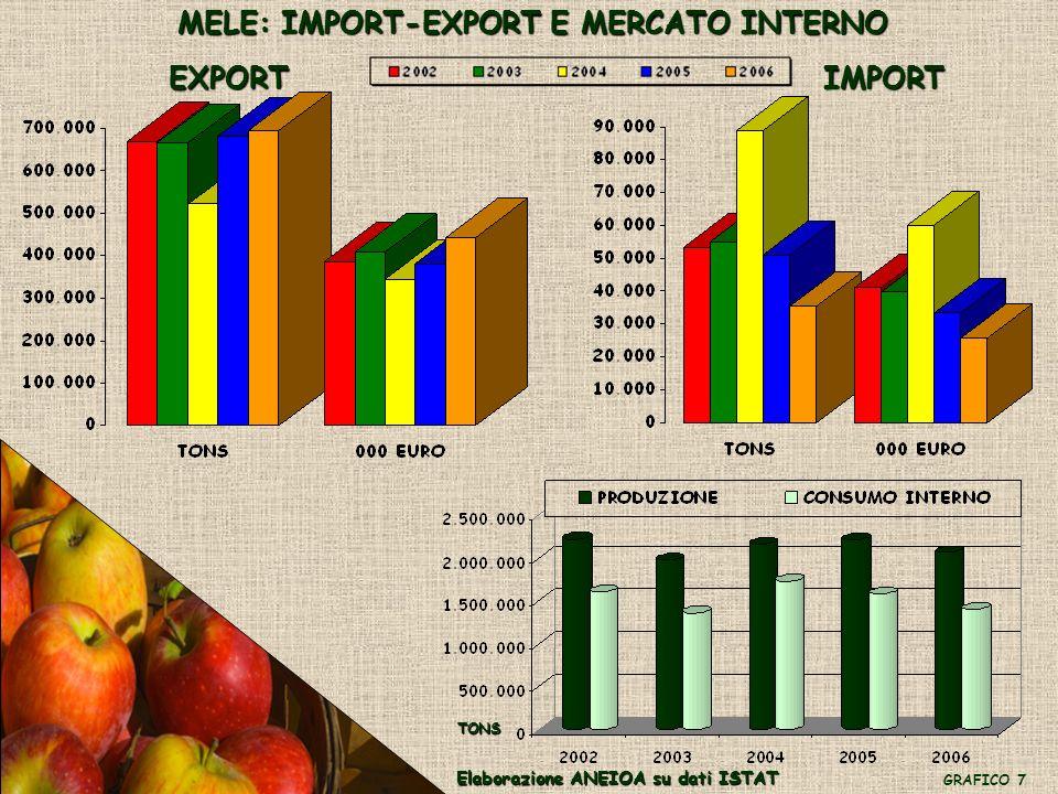 PERE: IMPORT-EXPORT E MERCATO INTERNO EXPORTIMPORT Elaborazione ANEIOA su dati ISTAT GRAFICO 8 TONS