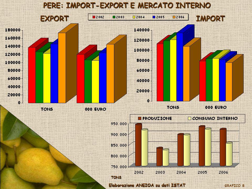 ALBICOCCHE: IMPORT-EXPORT E MERCATO INTERNO EXPORTIMPORT Elaborazione ANEIOA su dati ISTAT GRAFICO 9 TONS