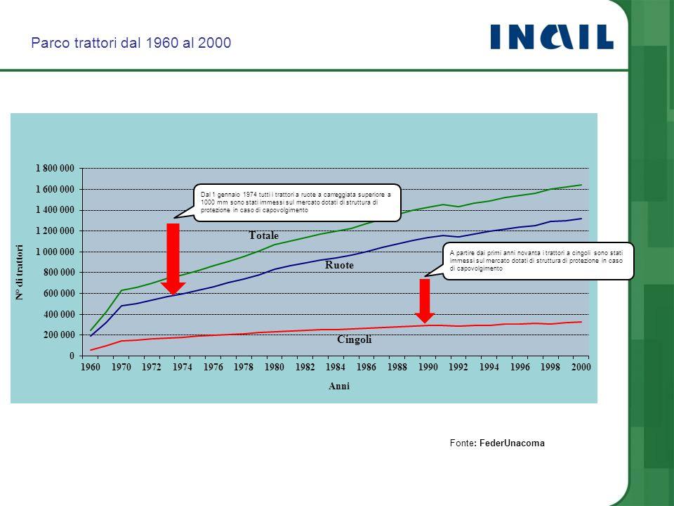 Parco trattori dal 1960 al 2000 Dal 1 gennaio 1974 tutti i trattori a ruote a carreggiata superiore a 1000 mm sono stati immessi sul mercato dotati di
