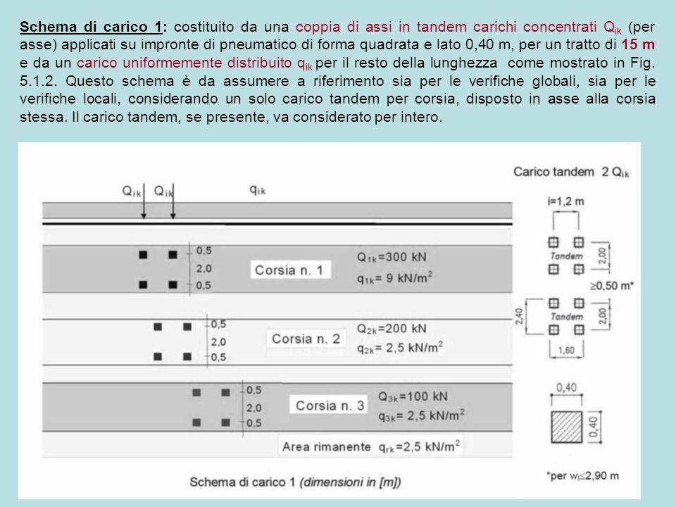Schema di carico 2: è costituito da un carico ad asse Q ak = 400 KN applicato su specifiche impronte di pneumatico.
