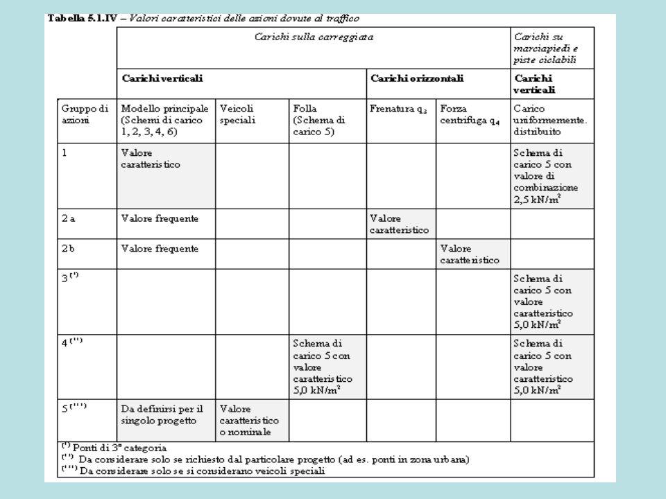 Tabella 5.1.V – Coefficienti parziali di sicurezza per le combinazioni di carico agli SLU