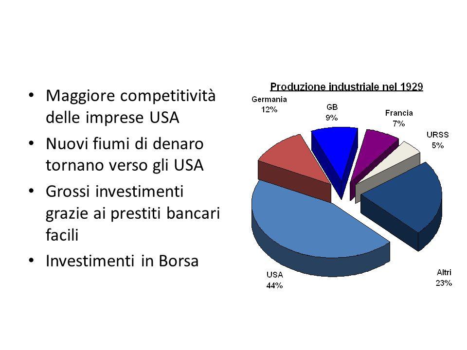 Maggiore competitività delle imprese USA Nuovi fiumi di denaro tornano verso gli USA Grossi investimenti grazie ai prestiti bancari facili Investimenti in Borsa