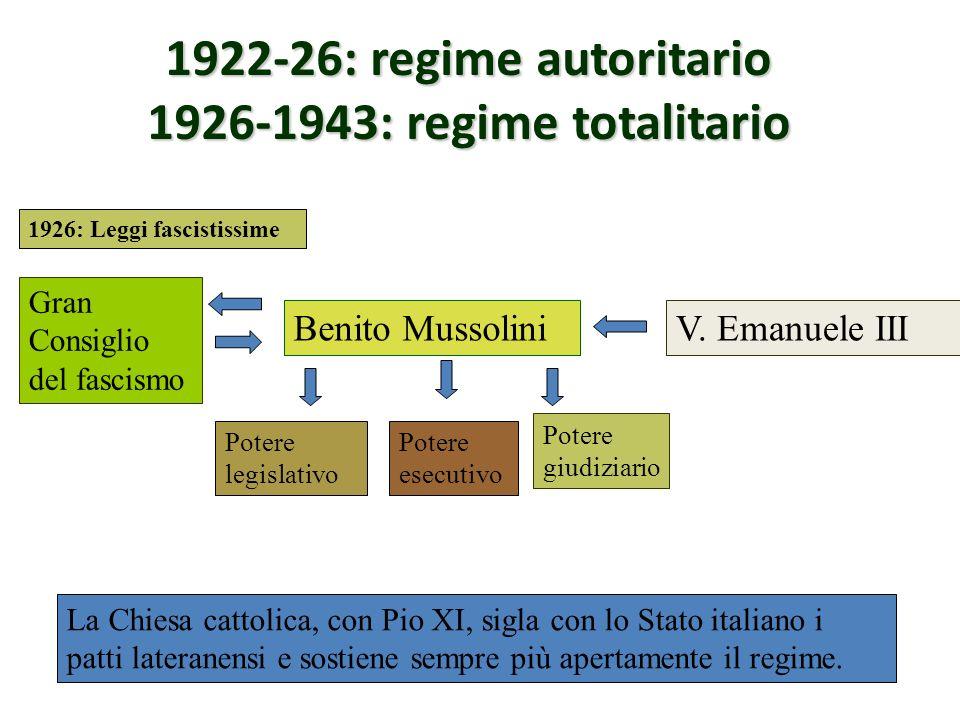 1922-26: regime autoritario 1926-1943: regime totalitario Benito MussoliniV.