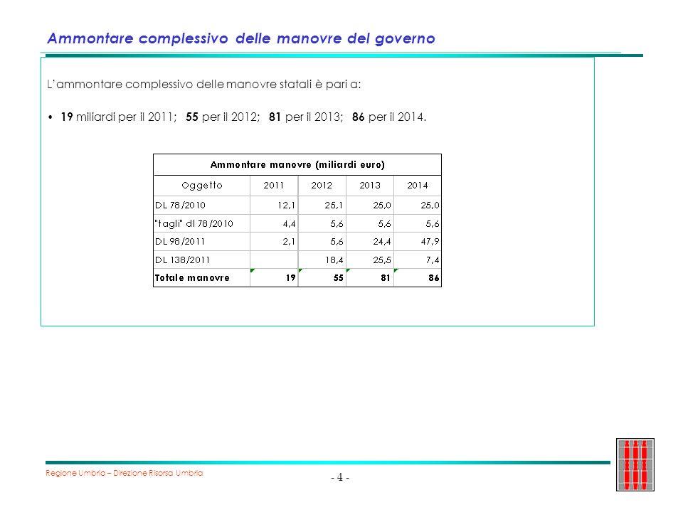 Regione Umbria – Direzione Risorsa Umbria - 5 - Manovre del Governo: concorso delle Regioni e impatto su Regione Umbria Le Regioni hanno concorso alle manovre di rientro in maniera particolarmente pesante e sicuramente sproporzionata rispetto al loro peso sulla spesa pubblica: