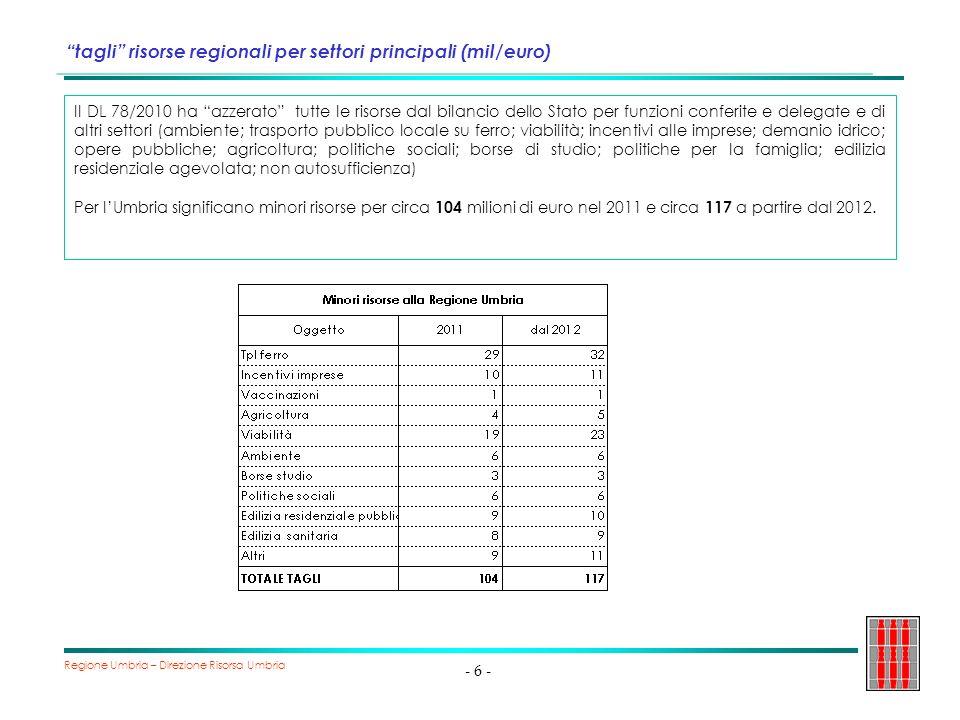 Regione Umbria – Direzione Risorsa Umbria - 7 - Accordo Governo/Regioni del 16/12/2010 - Contenuti A seguito dei drastici provvedimenti del Governo in data 16 dicembre 2010, il Governo si è impegnato con le Regioni a: 1.rivedere, a decorrere dal 2012 e in coerenza con gli obiettivi di finanza pubblica, i tagli del decreto legge 78/2010; 2.prevedere, a decorrere dal 2012, la fiscalizzazione dei trasferimenti relativi al TPL ferro 3.reintegrare i tagli al trasporto pubblico locale su ferro, attraverso un aumento di 75 milioni dellimporto di 425 milioni (per un totale, quindi, di 500 milioni ), già previsto al comma 6, dellarticolo 1 della legge di stabilità e al reintegro di 400 milioni, a favore delle Regioni per le esigenze del Tpl ferro.