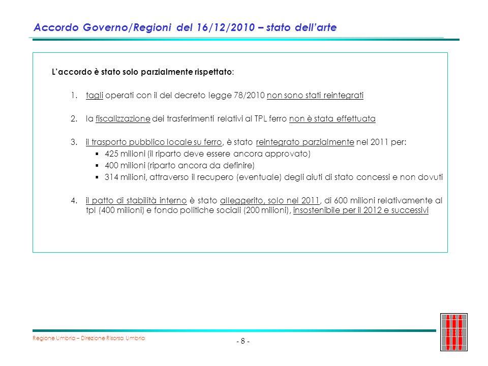 Regione Umbria – Direzione Risorsa Umbria - 9 - Riduzione risorse per la Sanità La Sanità è stata particolarmente colpita dalle manovre governative attraverso: riduzione FSN 2011 e 2012 per farmaceutica e personale (918 mil nel 2011 e 1.732 mil nel 2012); mancato rifinanziamento tickets nel 2011 (400 mil); riduzione livello FSN (2,5 mldi per il 2013 e 5,0 mldi per il 2014) Limpatto sulla Regione Umbria significa minori risorse pari a: 24 milioni nel 2011; 28 milioni nel 2012; 40 milioni nel 2013; 88 milioni nel 2014.