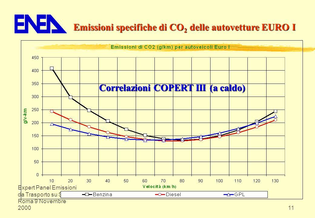 Expert Panel Emissioni da Trasporto su Strada Roma 9 Novembre 200011 Emissioni specifiche di CO 2 delle autovetture EURO I Correlazioni COPERT III (a